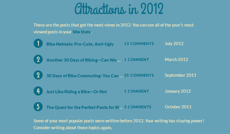 Top 5 Posts in 2012